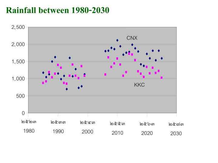 Rainfall between 1980-2030