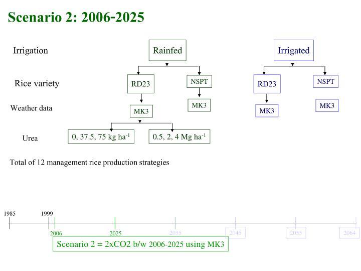 Scenario 2: 2006-2025