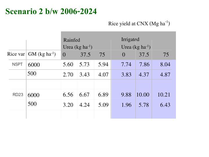 Scenario 2 b/w 2006-2024