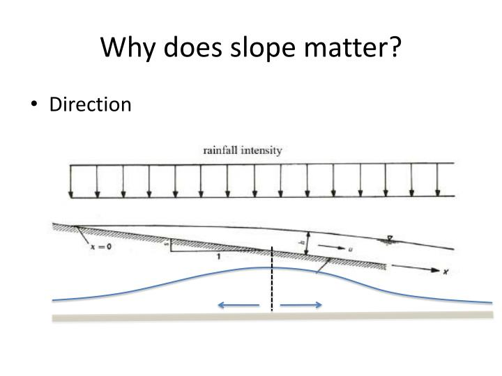 Why does slope matter?