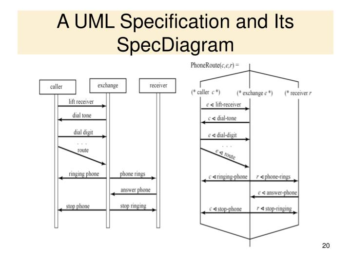 A UML Specification and Its SpecDiagram