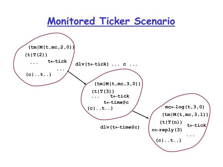 Monitored Ticker Scenario
