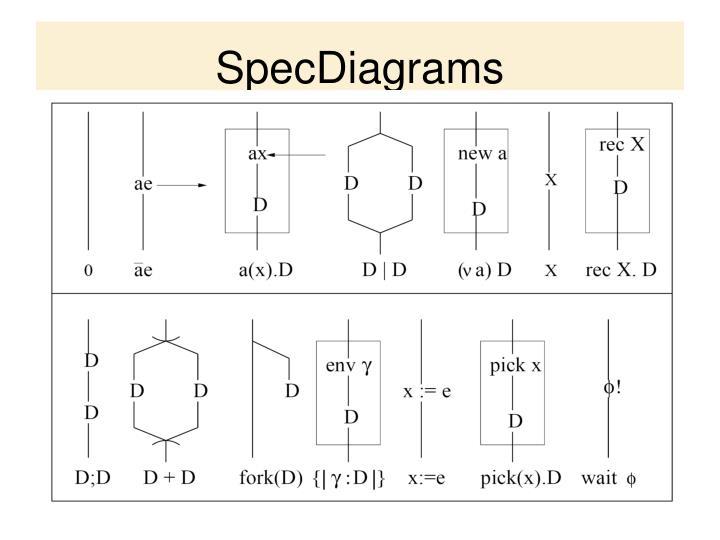 SpecDiagrams