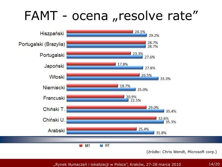 "FAMT - ocena ""resolve rate"""