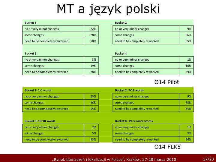 MT a język polski