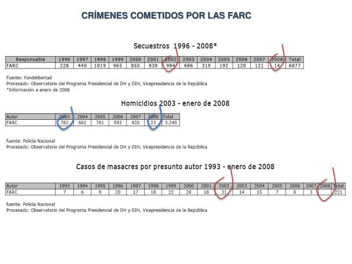 CRÍMENES COMETIDOS POR LAS FARC