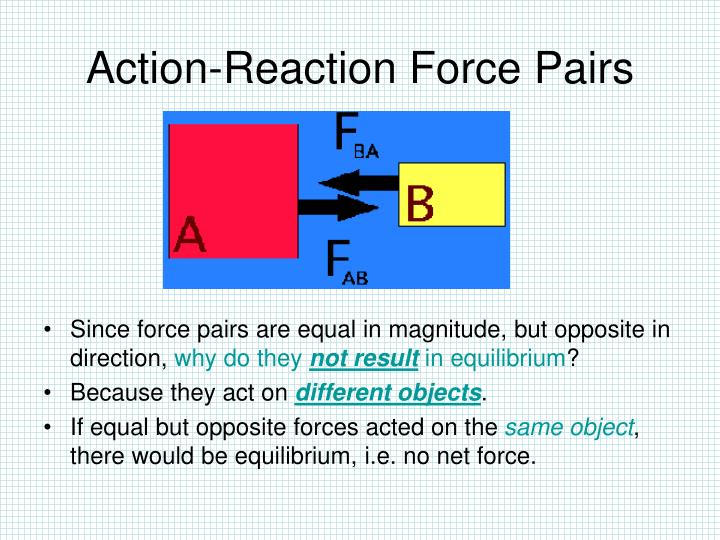 Action-Reaction Force Pairs