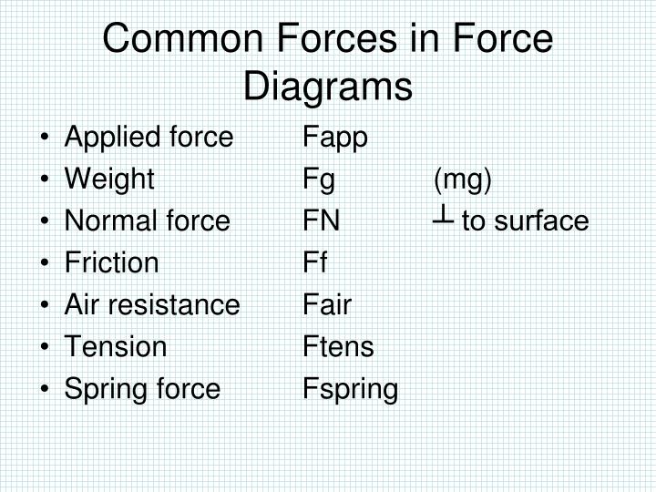 Common Forces in Force Diagrams