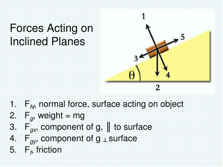 Forces Acting on  Inclined Planes