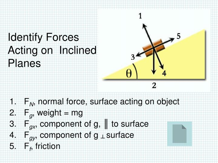 Identify Forces Acting on  Inclined Planes