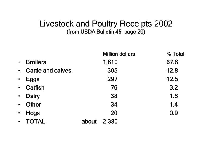 Livestock and poultry receipts 2002 from usda bulletin 45 page 29