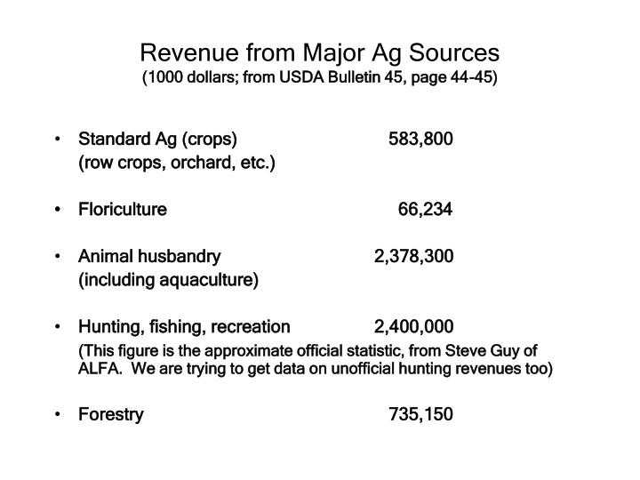 Revenue from Major Ag Sources