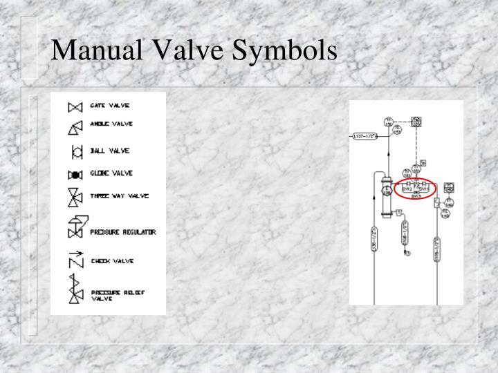 Manual Valve Symbols
