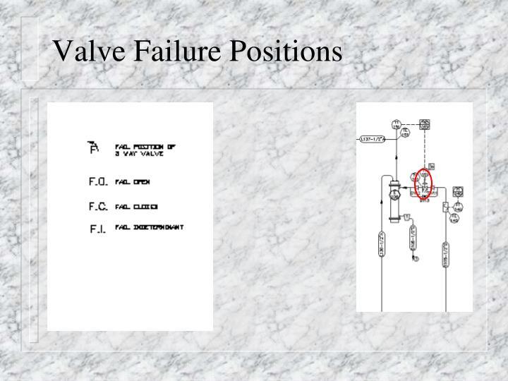 Valve Failure Positions