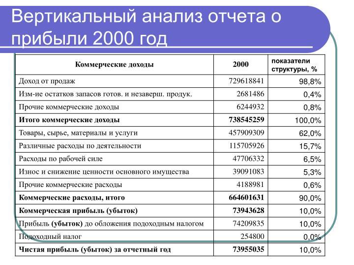 Вертикальный анализ отчета о прибыли 2000 год
