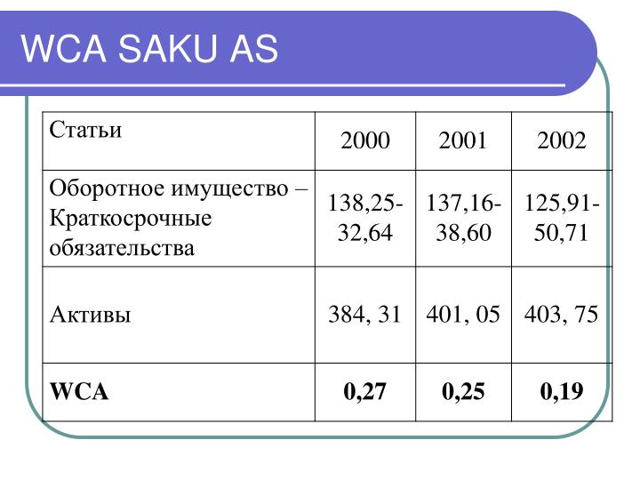 WCA SAKU AS