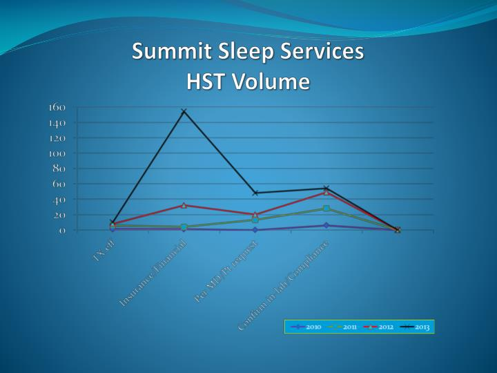 Summit Sleep Services