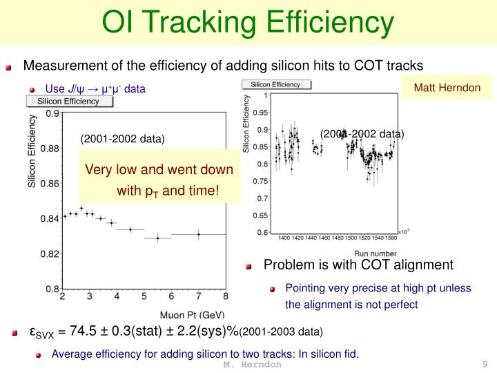 OI Tracking Efficiency