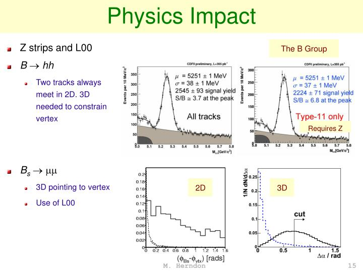 Physics Impact