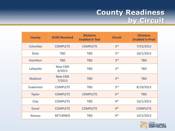 County