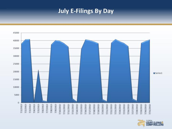 July E-Filings By Day