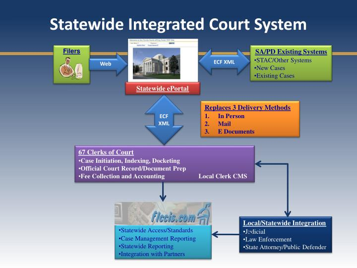 Statewide Integrated Court System
