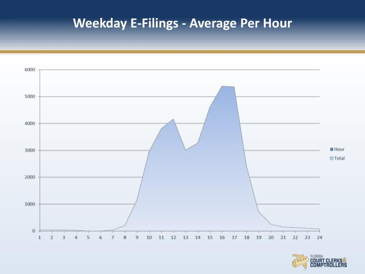 Weekday E-Filings - Average Per Hour