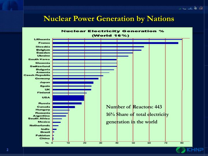 Nuclear Power Generation by Nations