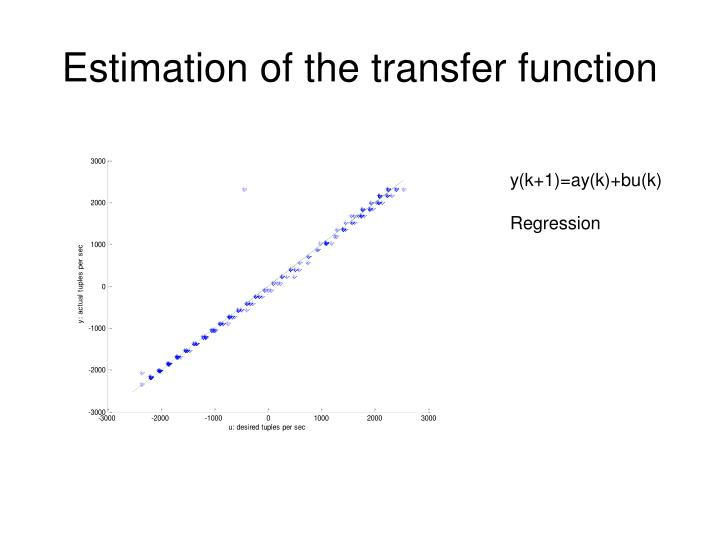 Estimation of the transfer function