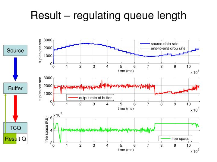 Result – regulating queue length