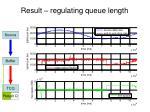 result regulating queue length