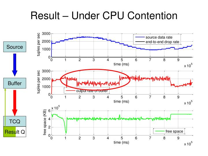 Result – Under CPU Contention