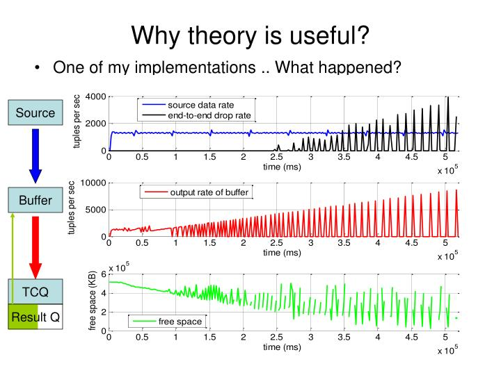Why theory is useful?