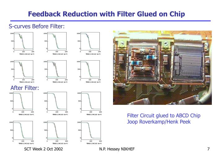 Feedback Reduction with Filter Glued on Chip