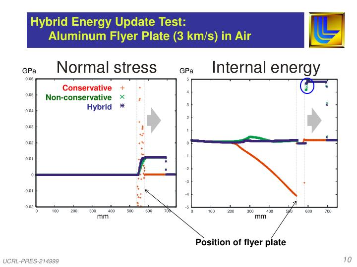 Hybrid Energy Update Test: