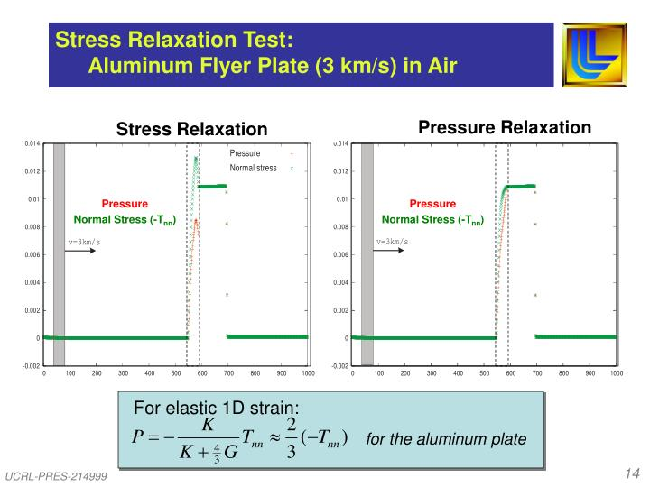 Stress Relaxation Test: