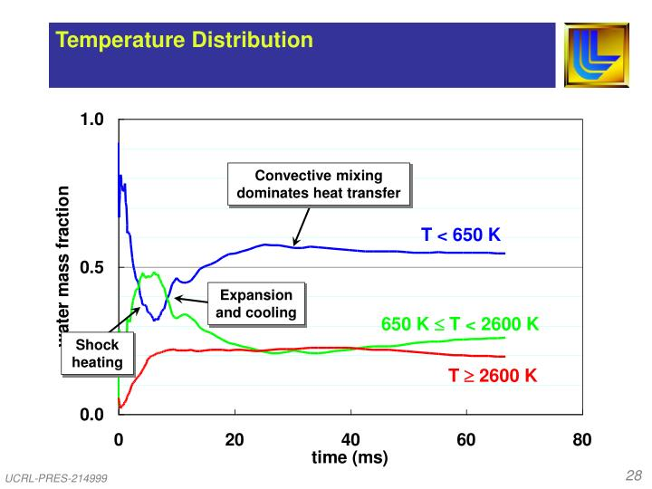 Convective mixing dominates heat transfer