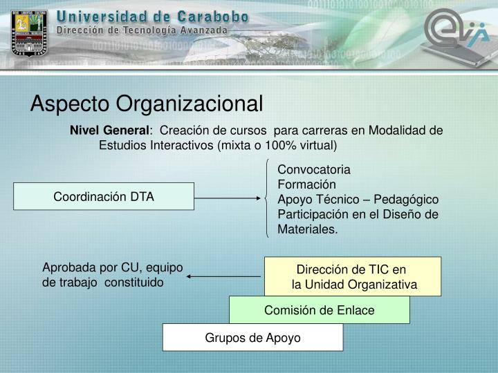 Aspecto Organizacional
