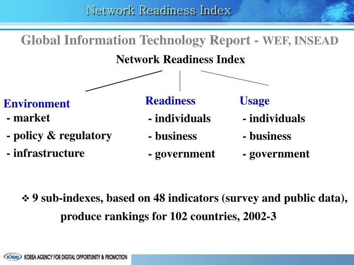 Network Readiness Index