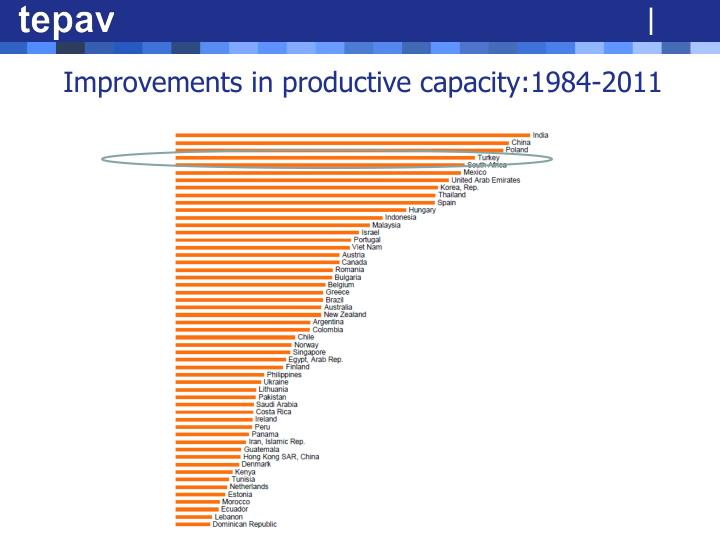 Improvements in productive capacity:1984-2011