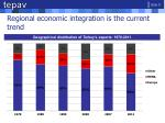 regional economic integration is the current trend