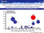 today turkey is the largest manufacturer in the region thanks to customs union and closer eu link