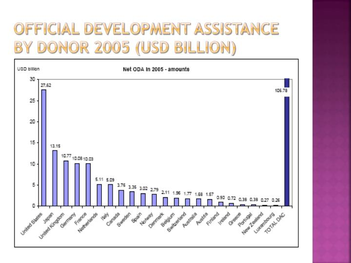 Official development assistance by donor 2005 (USD billion)