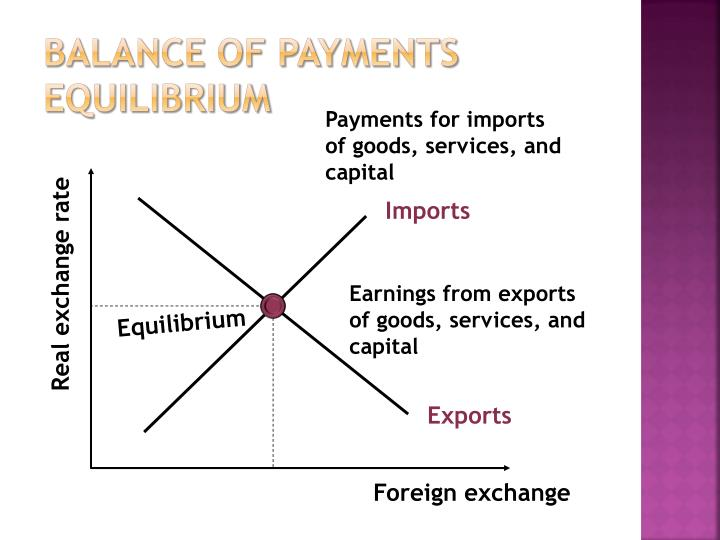 Balance of payments equilibrium