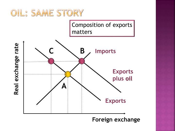 Oil: same story
