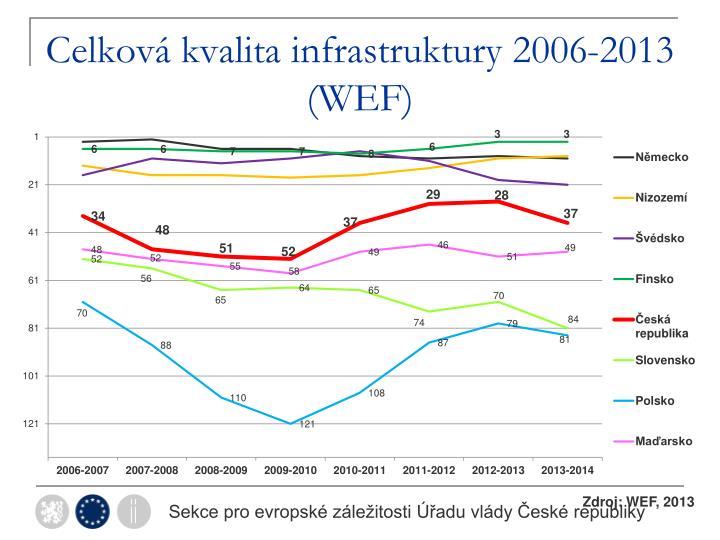 Celková kvalita infrastruktury 2006-2013