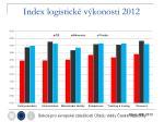 index logistick v konosti 20121