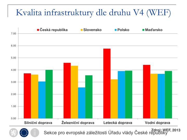 Kvalita infrastruktury dle druhu V4 (WEF)