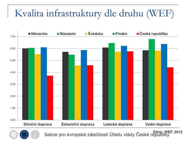 Kvalita infrastruktury dle druhu (WEF)