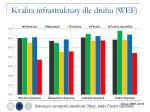 kvalita infrastruktury dle druhu wef